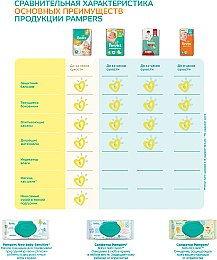 Подгузники Pampers Premium Care Mini (3-6 кг), Эконом 80шт - Pampers  — фото N10